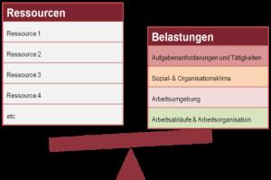 service_ressourcen-belastungen